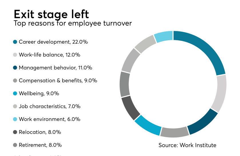 Benefits.Turnover