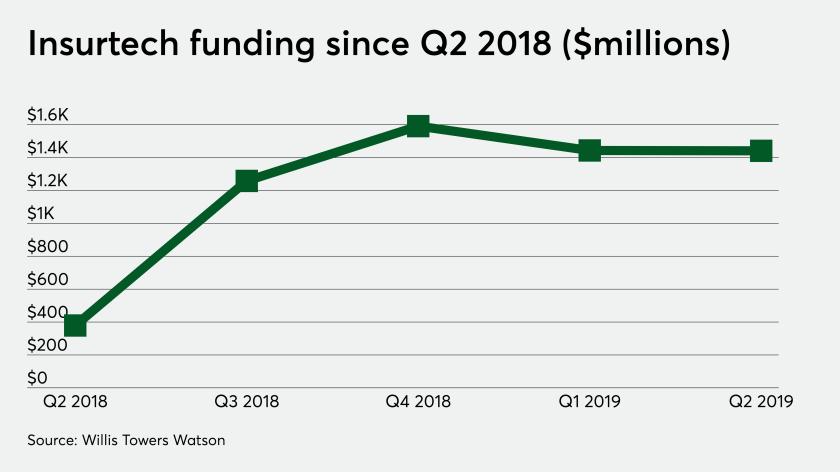 di-insurtech-funding-q219-081019.png