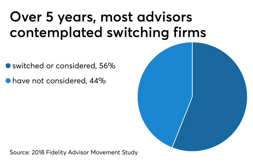 Advisors thinking about switching firms swap 5/3/19