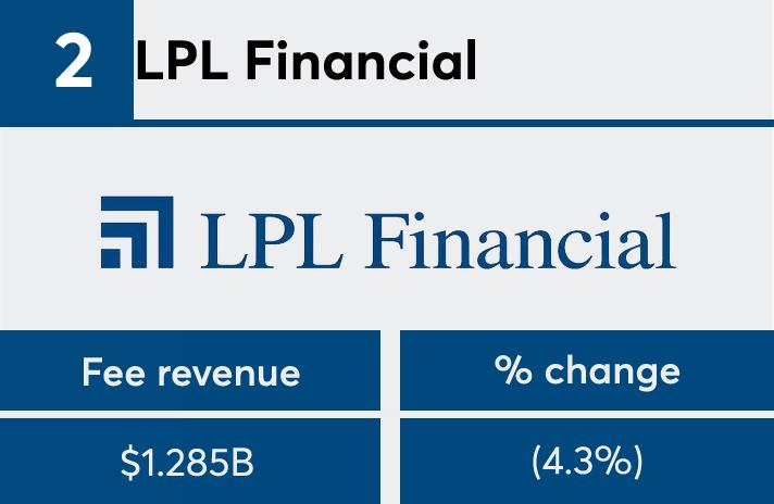 FP 2017 LPL fees