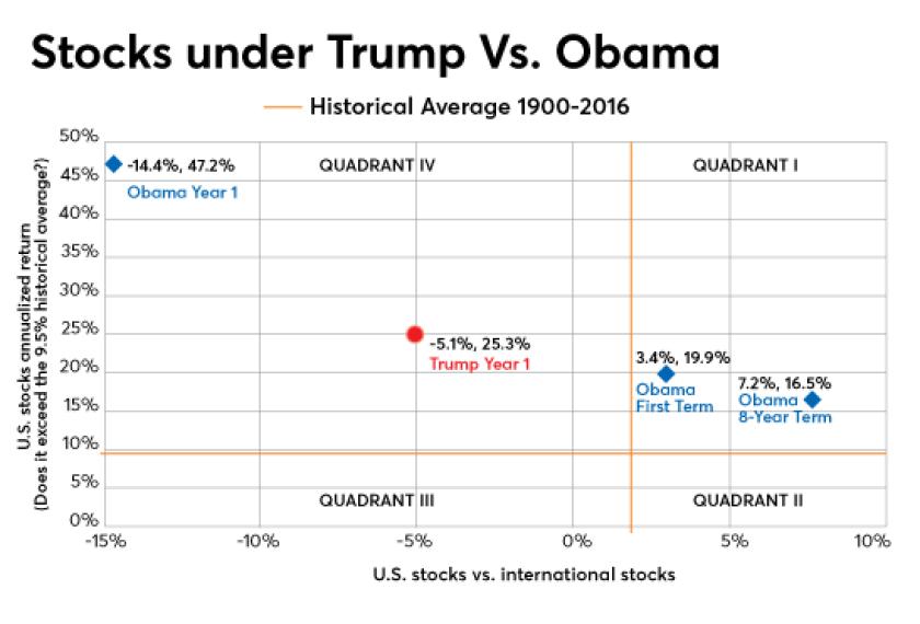 Updated-Trump-Obama-Stocks-012218