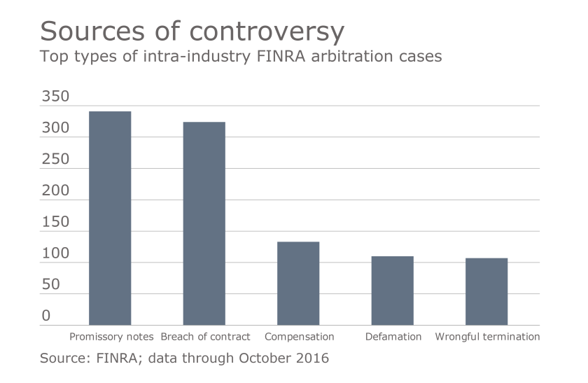 ows_12_08_2016 top FINRA arbitration cases by type