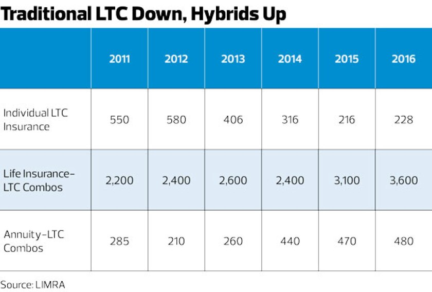 Traditional-LTC-Down,-Hybrids-Up_Home-Page