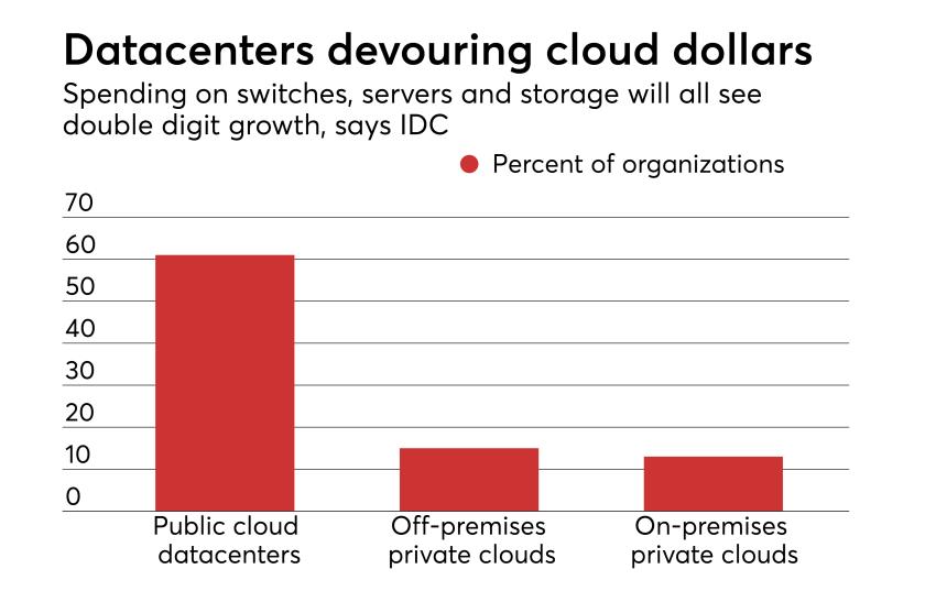 Datacenters devouring cloud dollars.png