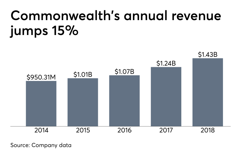 Commonwealth Financial Network annual revenue
