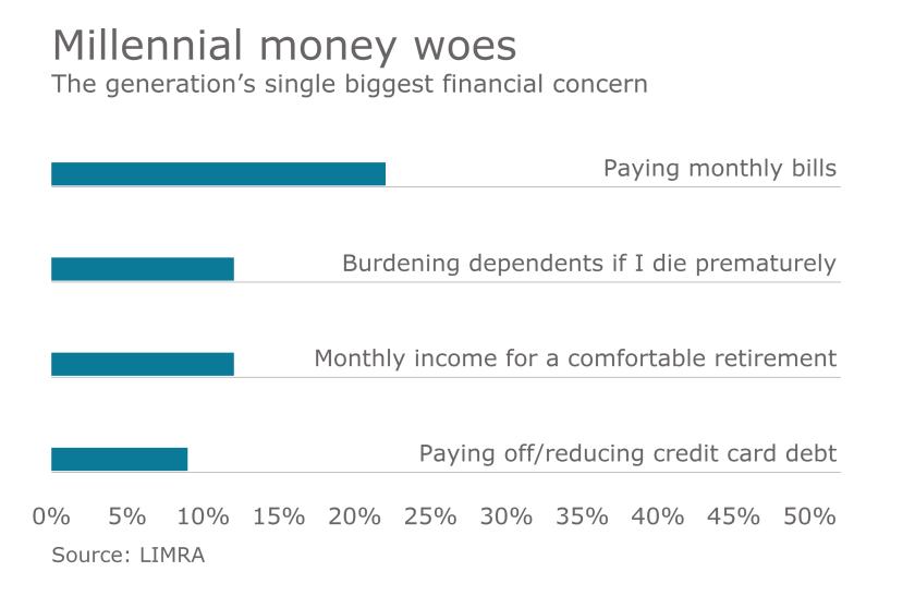 millennial-financial-woes-chart