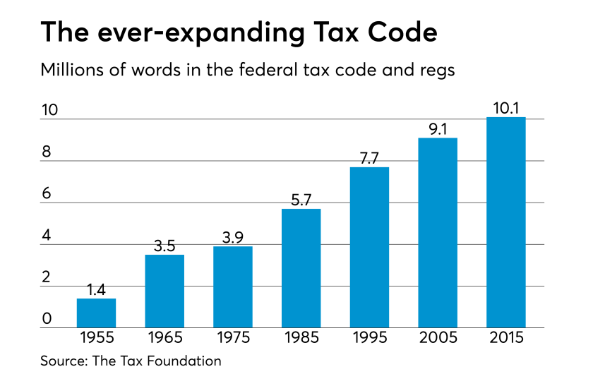 number of words in the tax code, in millions