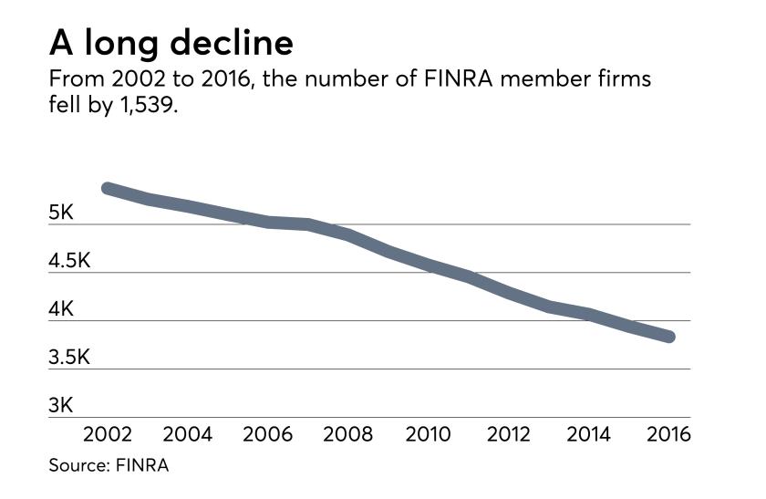 FINRA-Member-Firms-Declining-012218