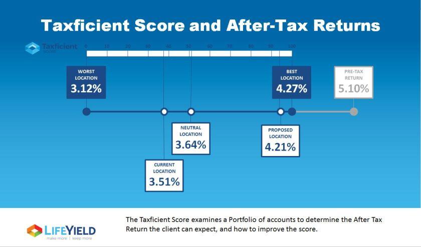 LifeYield Taxficient Score