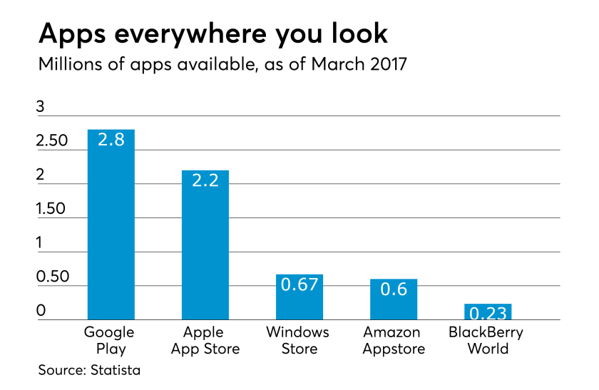 AT-080217-Number of apps