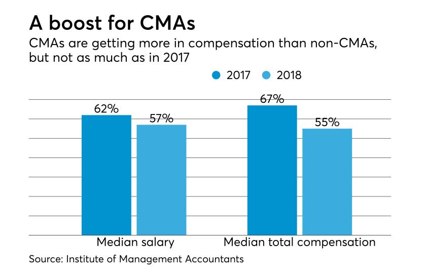 CMA salary vs. non-CMAs
