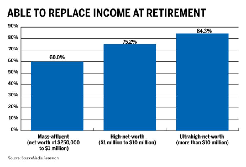 RACI RRI retirement income sept nov