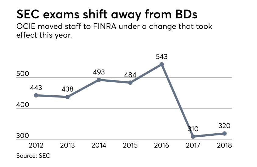 OCIE-BD-Exams-2017