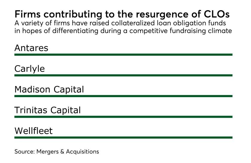 MAJ CLO firms fundraising