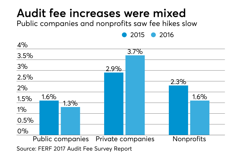 Audit fee increases for 2016 vs, 2015