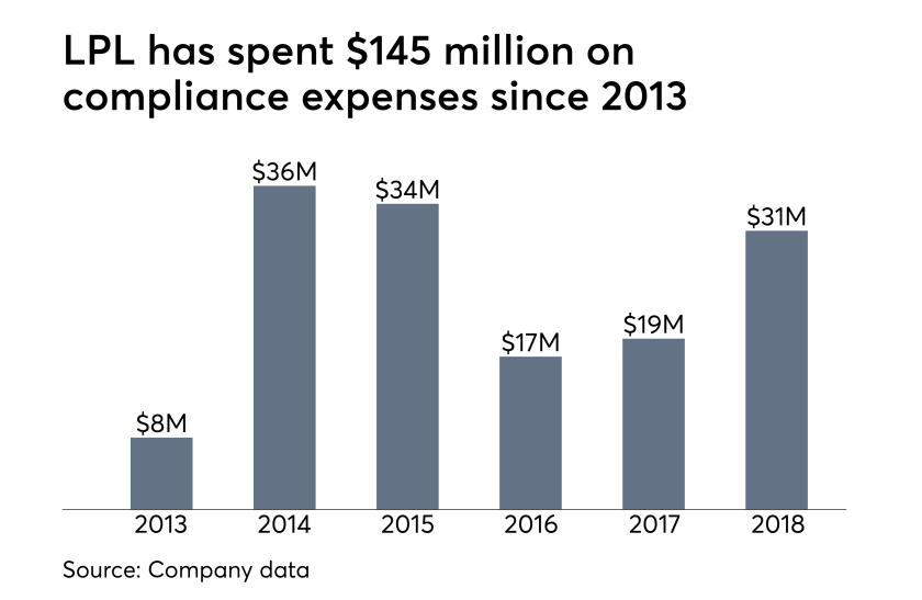 LPL compliance spending