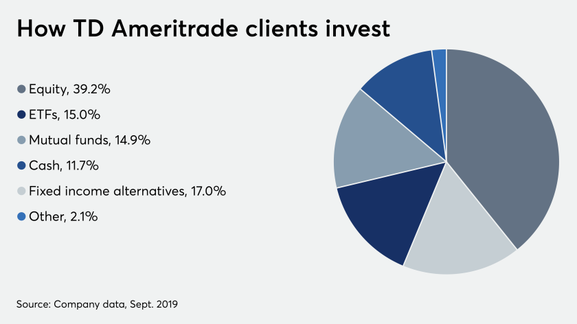 How TD Ameritrade clients invest 10/22/19