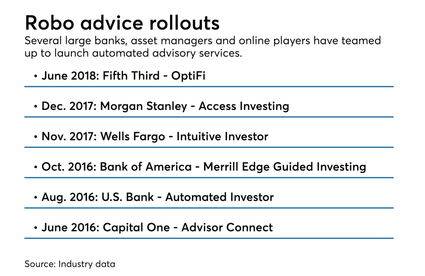 Different robo advisor launches by banks in the past 2 years.