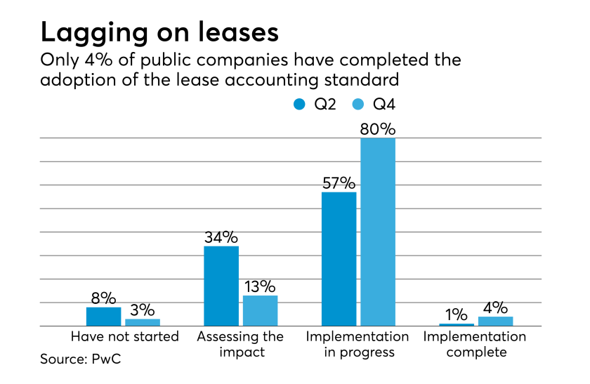 Lease accounting implementation