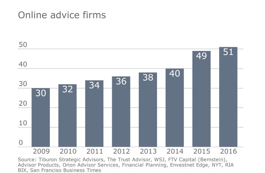 IAG Tiburon digital advice slideshow 2  - online advice firms robo