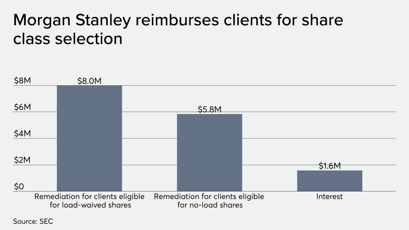 Morgan Stanley reimburses clients for share class selection 11/14/19