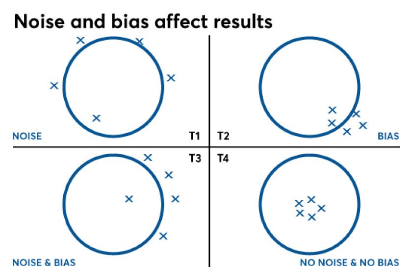 Noise and bias affect results