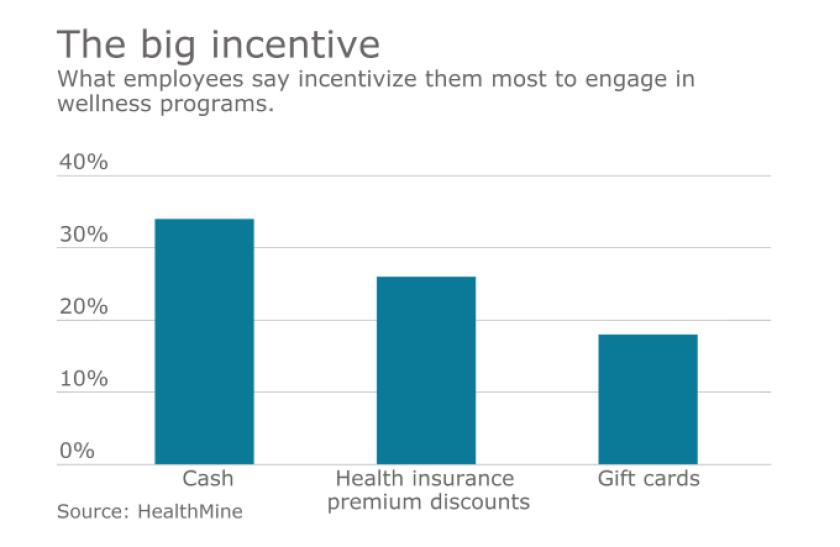 wellnessincentive.png