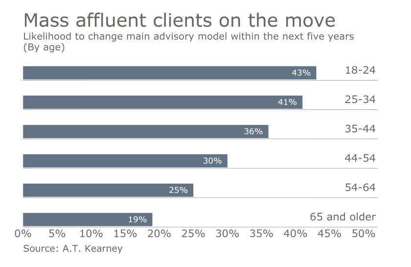 Clients-on-the-move