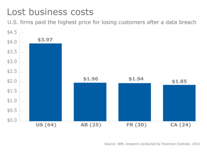 cost-data breach-cybersecurity-cybercrime-customers