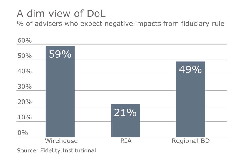 Advisers-have-a-negative-view-of-fiduciary-rule-Fidelity-study.png