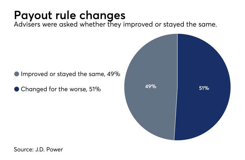 Compensation changes survey J.D. Power