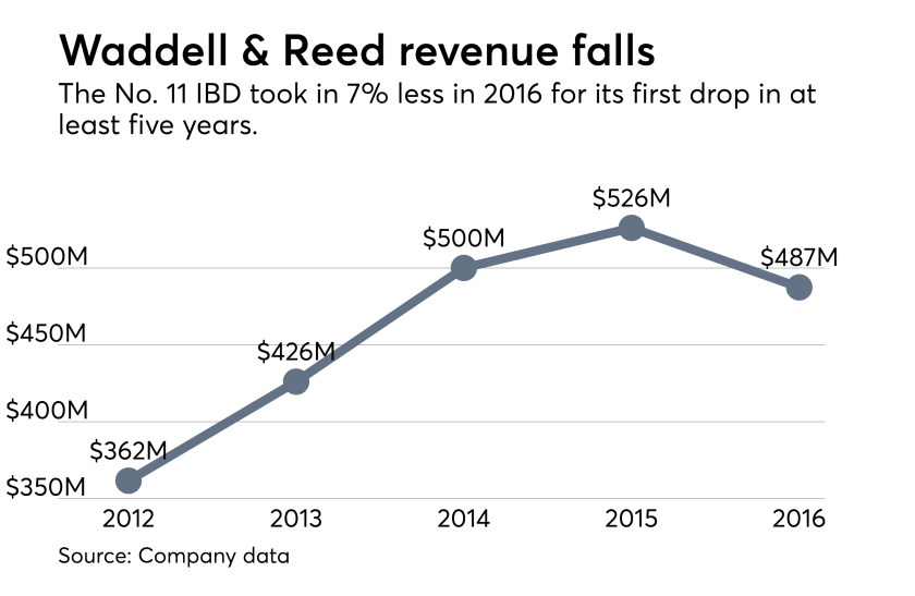 Waddell & Reed revenue