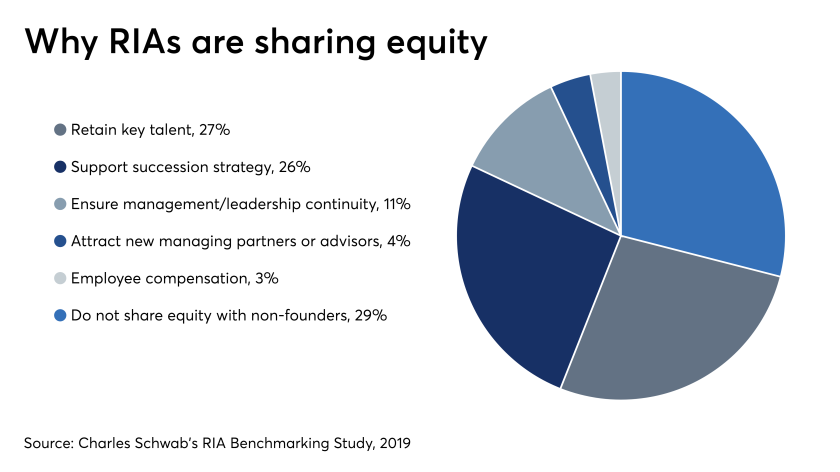 Why RIAs are sharing equity 7/22/19