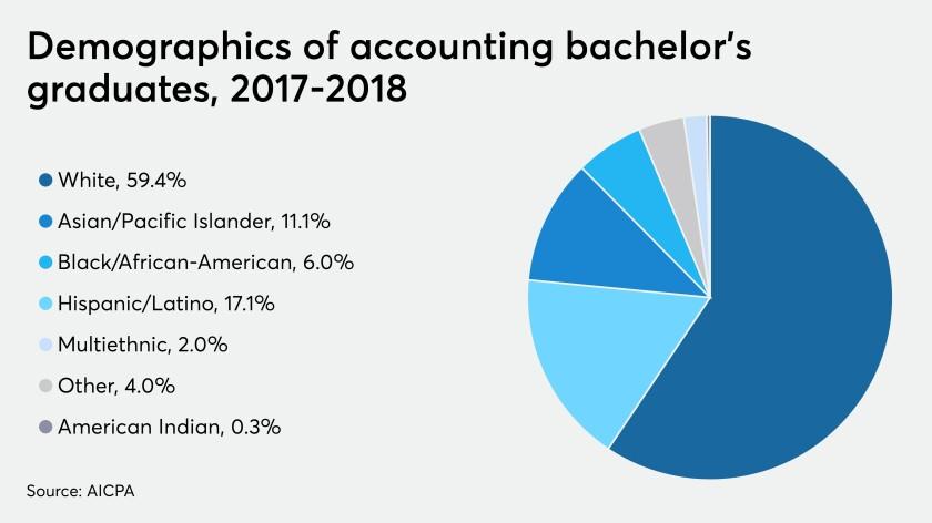 AICPA-trends-bachelors-graduates-demographics-2019