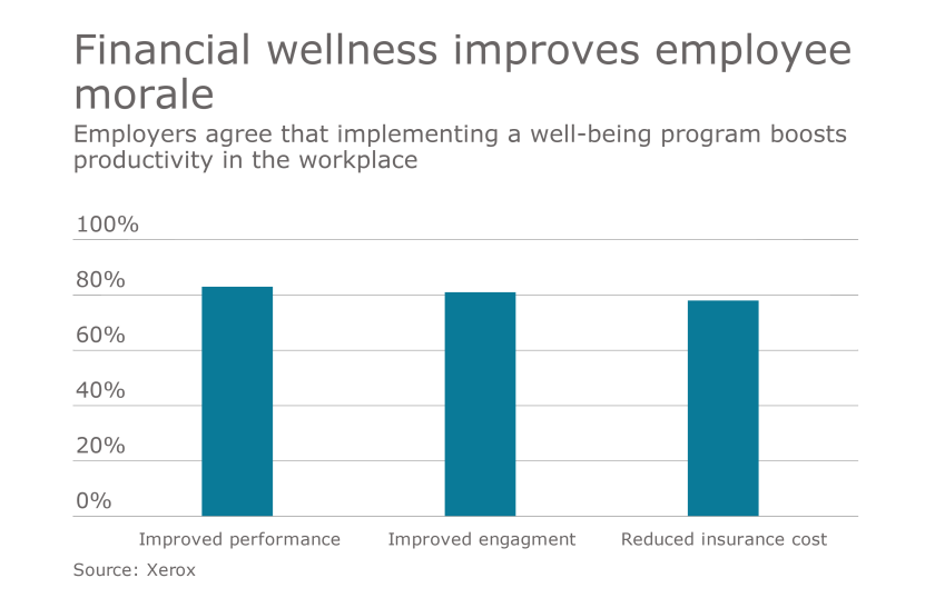 financial wellness chart = xerox