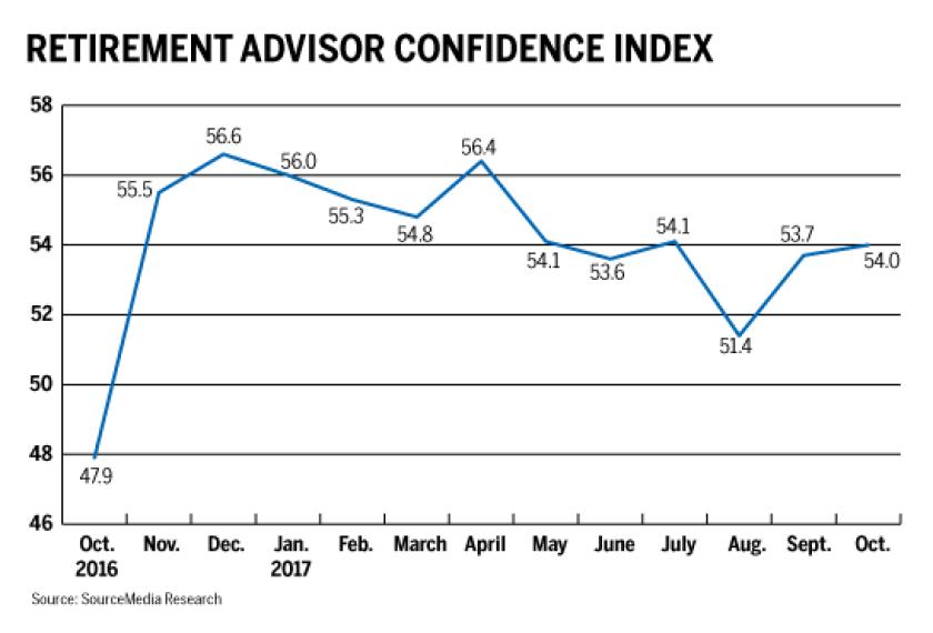 Index Retirement advisor confidence 11-9-17