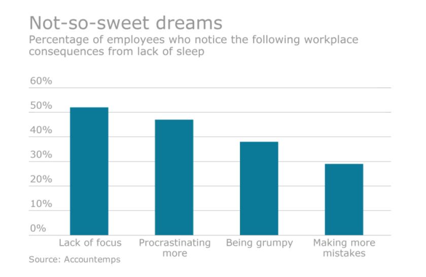 sleepchart.9.30.16.png