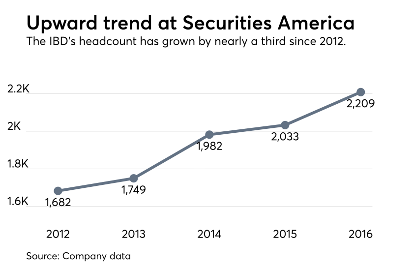 Securities America headcount