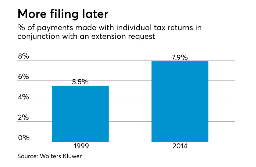 Rising percentage of tax returns put on extension with the IRS
