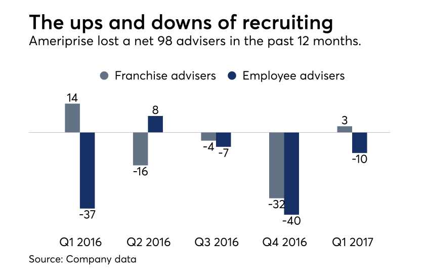 Ameriprise recruiting figures