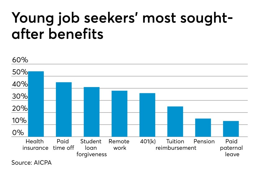 AT051519-AICPA-young job seekers benefits chart
