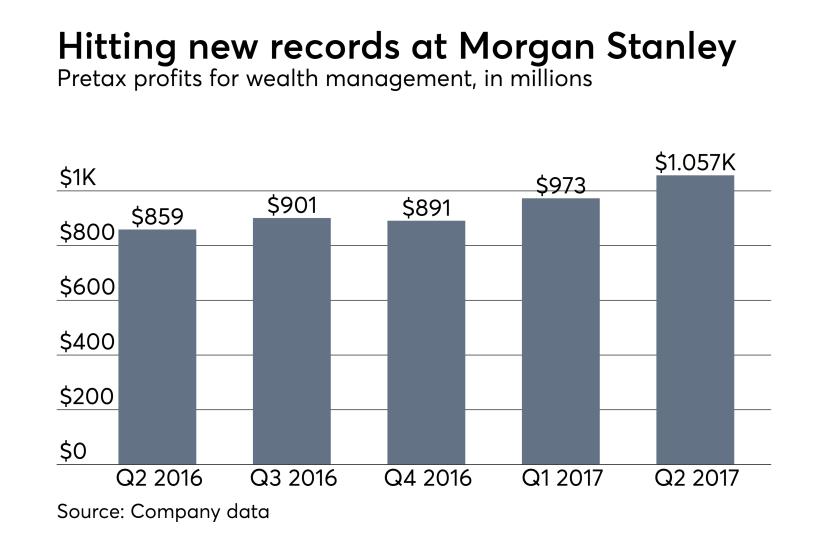Morgan Stanley Wealth Management pretax profits 2Q 2017