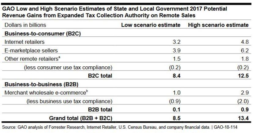 GAO remote sales tax estimate