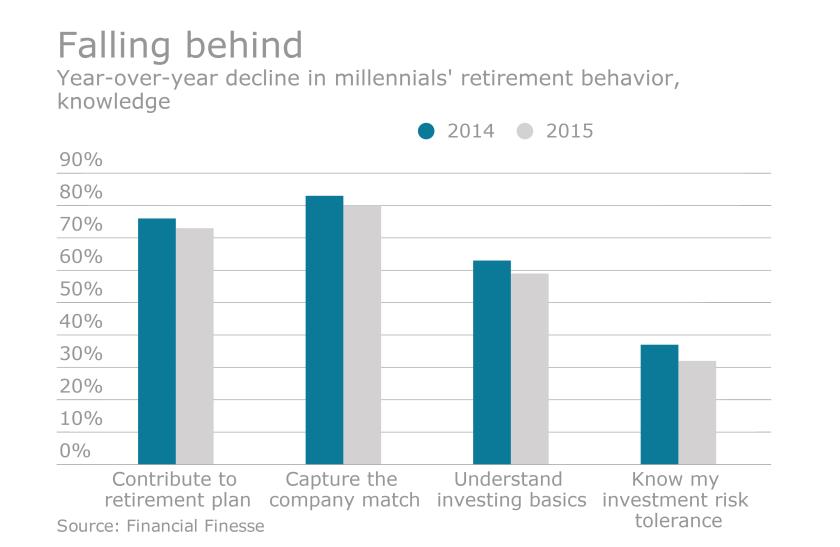 EBN-Millennials-Retirement.png