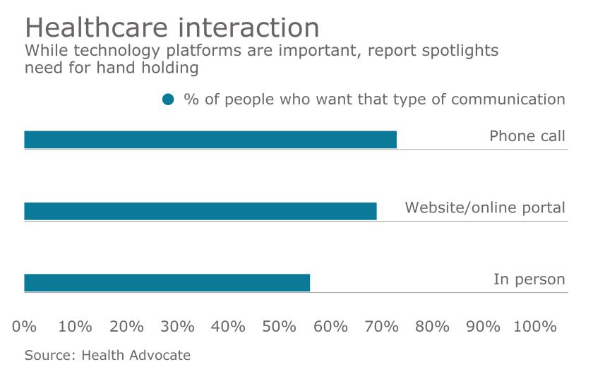 healthcare-communcation-comm-chart
