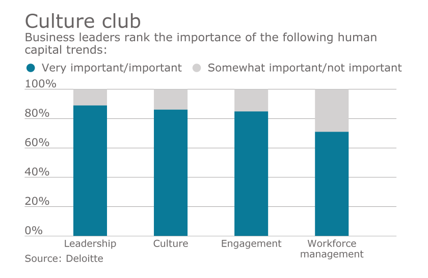 Workplace culture goes beyond perks | Employee Benefit News