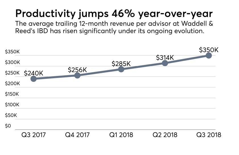 Waddell & Reed advisor productivity