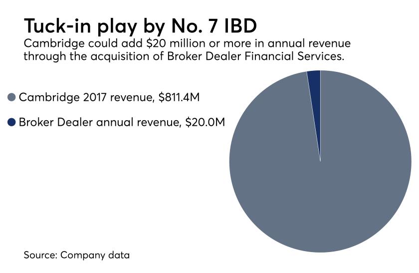 Cambridge Broker Dealer transaction