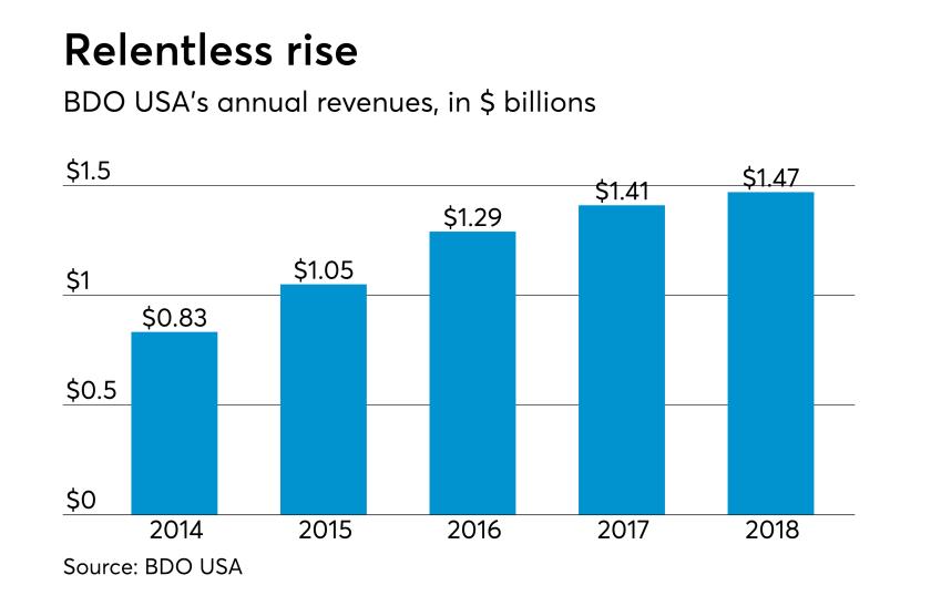 AT-073118-BDO USA Revenues