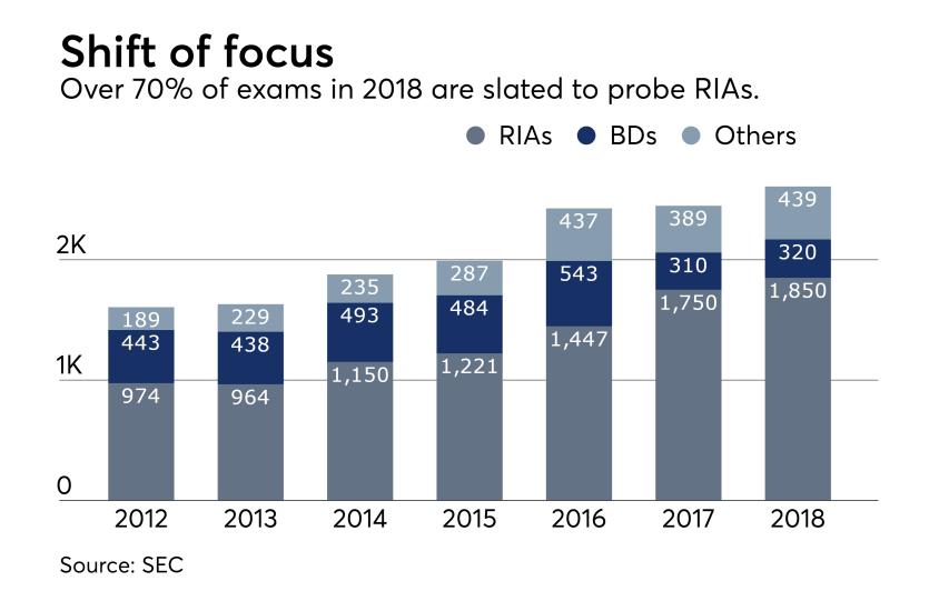 OCIE-Exams-Focus-2017